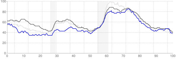 Kingston, New York monthly unemployment rate chart